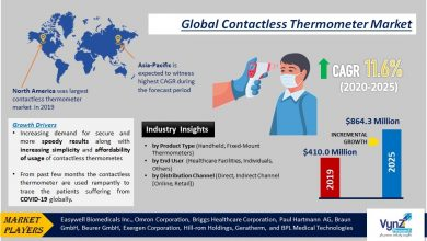 Contactless Thermometer Market