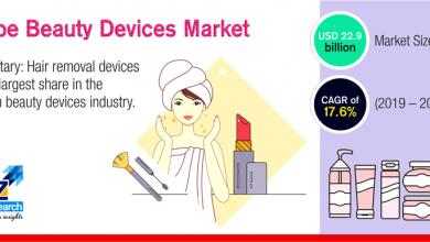 Europe Beauty Devices Market